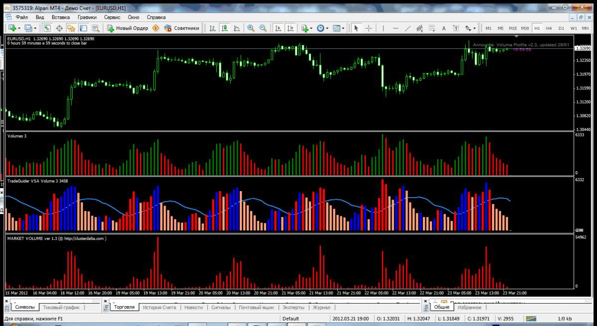 Market Volume ver. 1.3 and TradeGuider VSA Volume Indicator with bonus